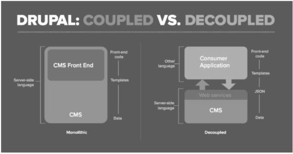 Flowchart showing the different between Coupled and Decoupled Drupal