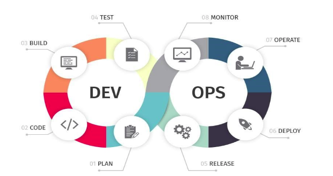example of an image showing DevOps chain structure segmented into development and operations subdivisions in pink, orange, blue and grey colors with icons shown for each process