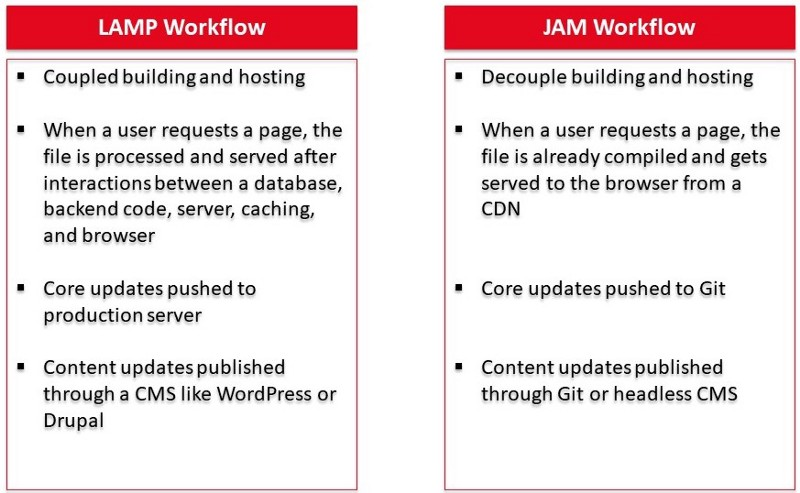 Two columns with the heading LAMP workflow and JAM workflow and bullet points below them