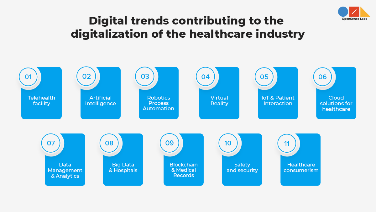 Describing the digital trends which are contributing to the digitalization of the healthcare industry