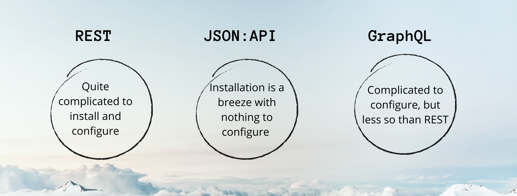 The distinction for Drupal installation and configuration is shown between the three APIs in three circles.