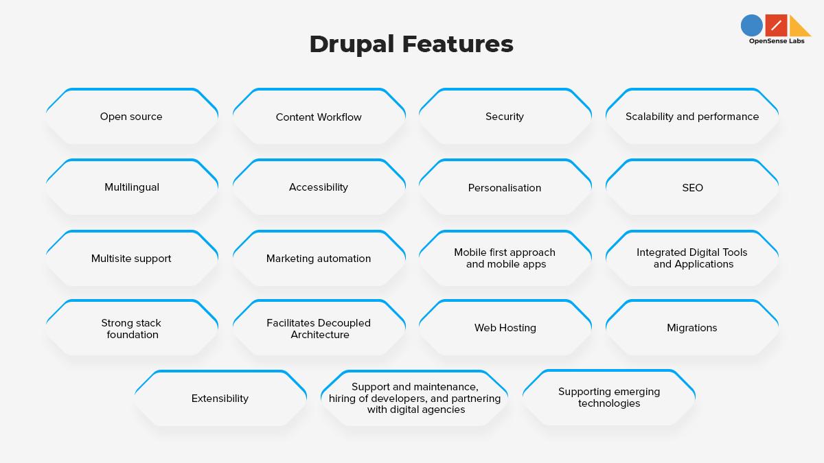 Illustration diagram describing the Drupal features
