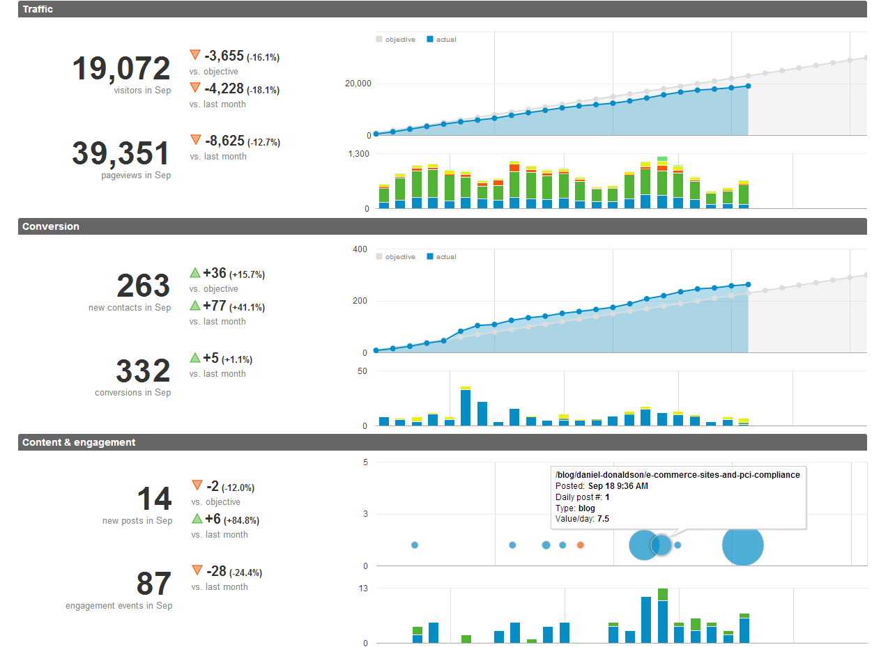 Drupal google analytics module dashboard