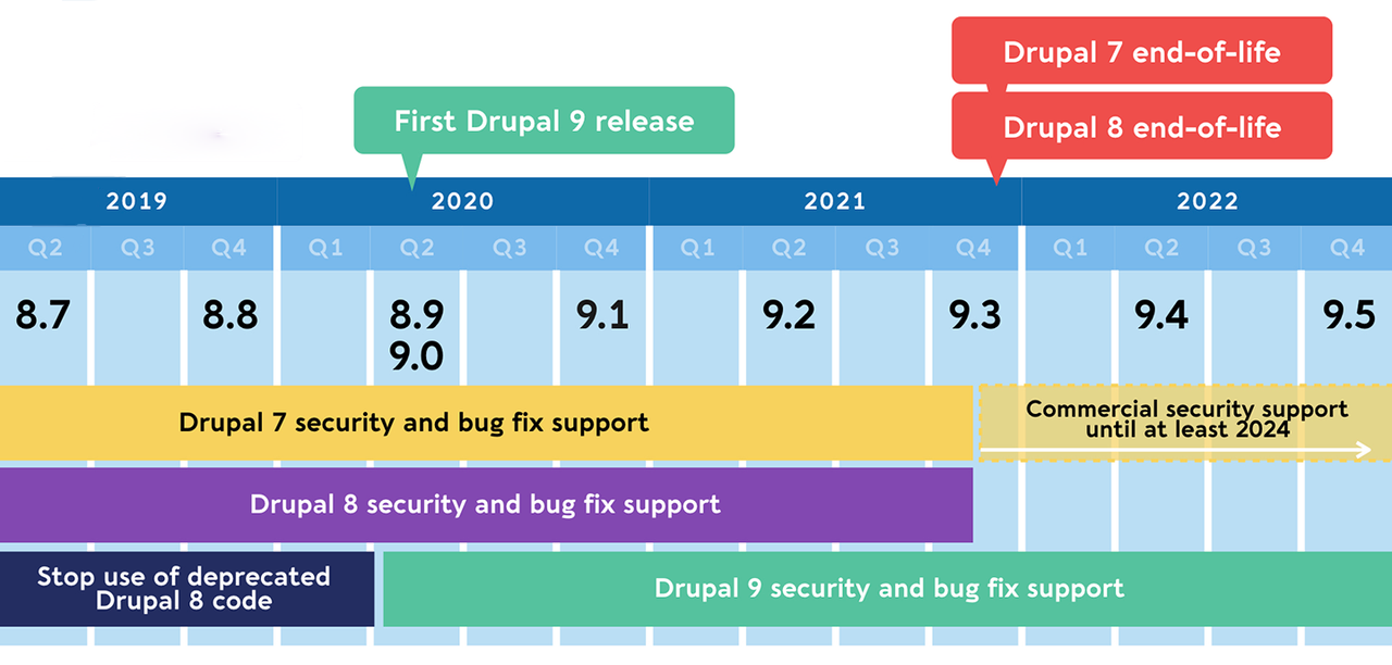The timeline of Drupal releases in shown.