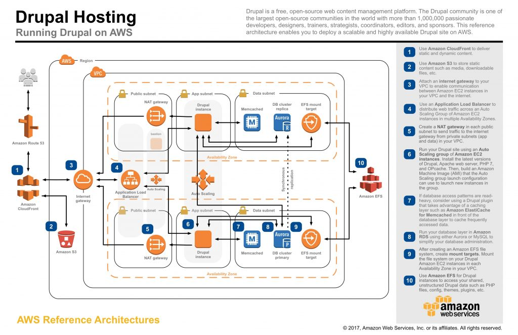 Flowchart showing logos of Amazon Aurora, CloudFront, S3, EFS to explain implementation of serverless computing with Drupal