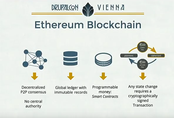 Schematice representation to explain ethereum blockchain