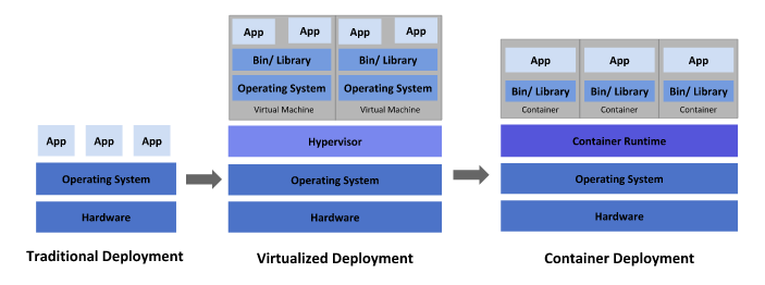 illustration image showing traditional, vistualized and container Deployment architecture in blue colour