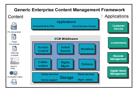An ECM architecture with numerous blocks representing the application and content