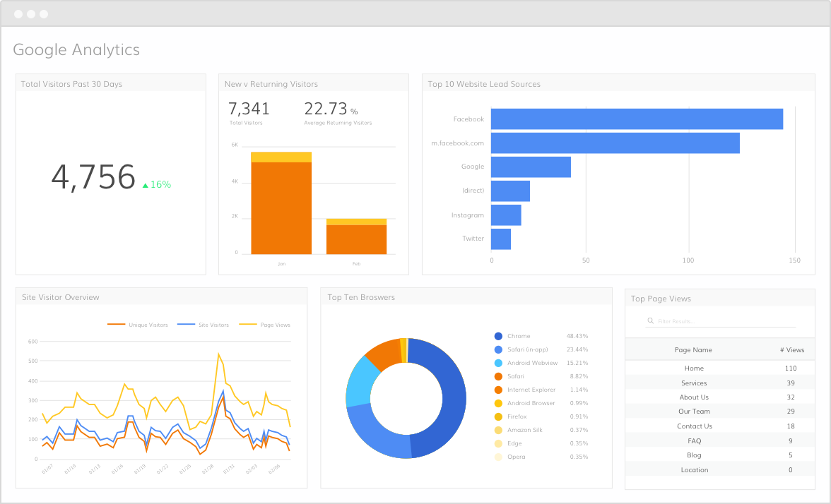Data overview on google analytics