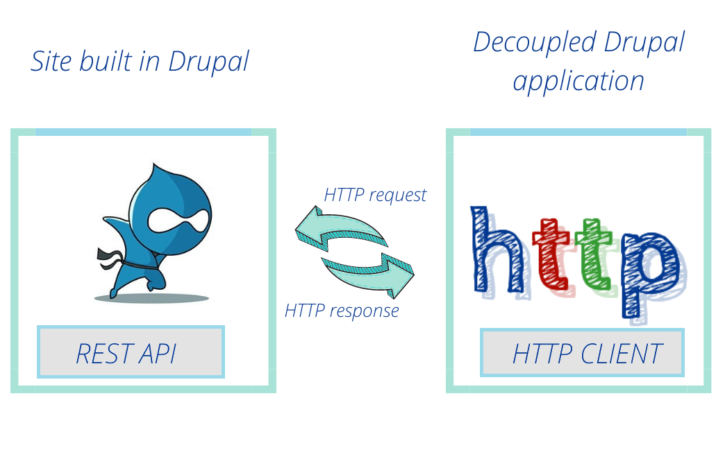 A diagram represents the way an HTTP request and response works through an REST API in the Decoupled Drupal application.