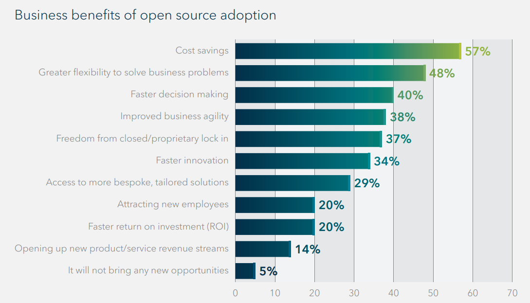 grey chart with blue lines mapping the benefits of open source adoption