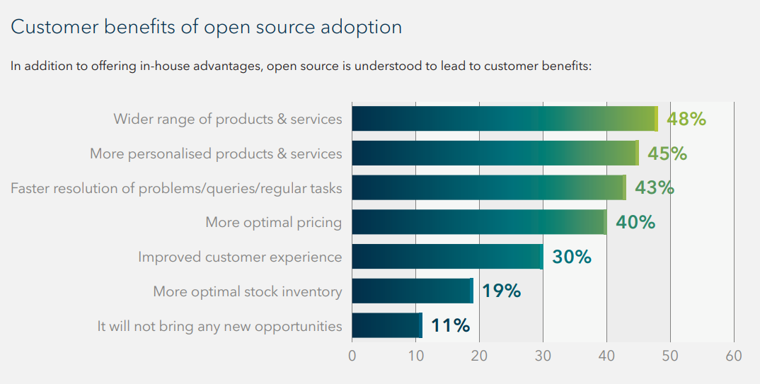 white chart using blue lines to map the customer benefits of using open source