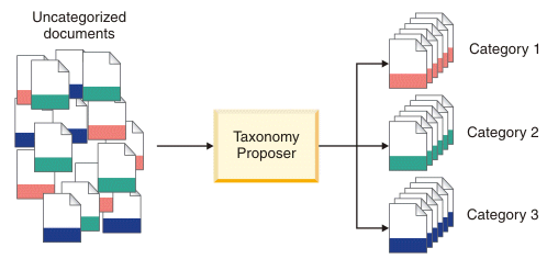 Descriptive image for taxonomy proposer by IBM Watson; Categorizing the documents