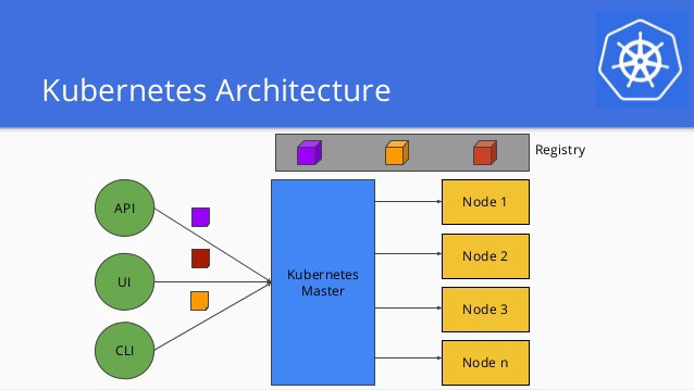 Illustration image of a Kubernetes architecture representing modules in rounded green colors, Kubernetes masters in vertical rectangle and n number nodes in yellow horizontal rectangles