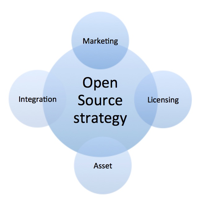 A circle that says open source strategy which is overlapped by four circles in all the four direction