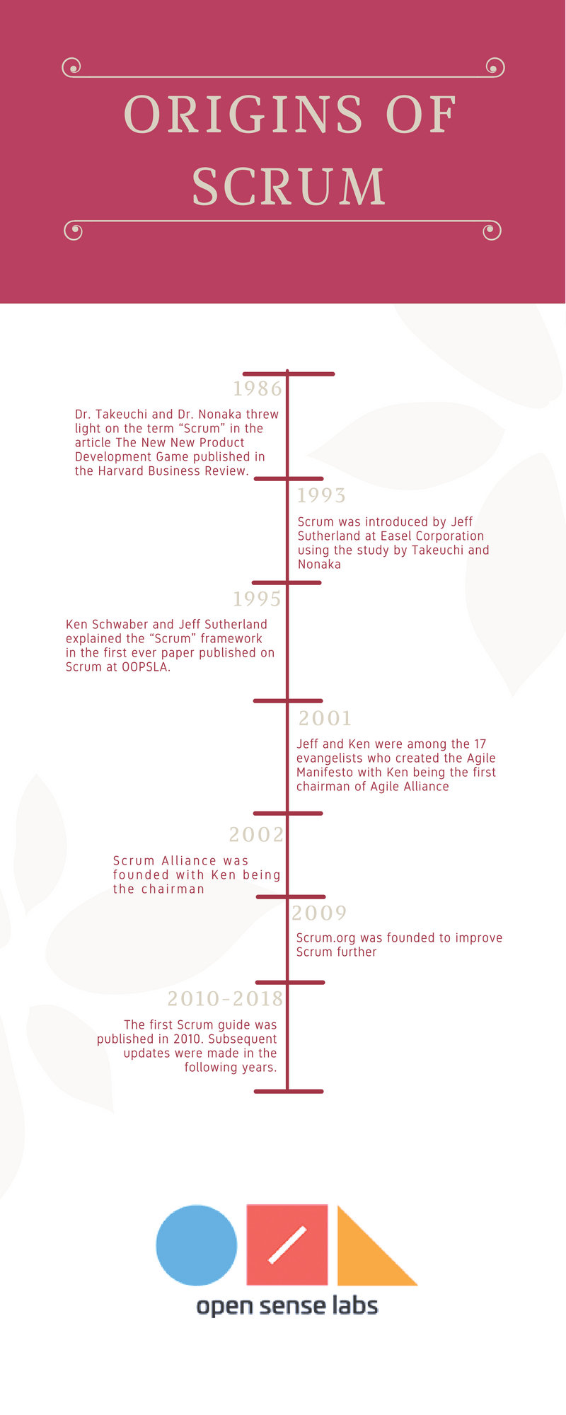 Infographic showing the timeline of origins of Scrum