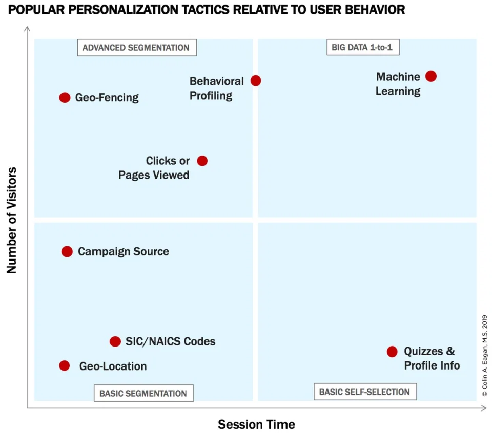 popular personalization tactics shown with red colored dots on a blue background