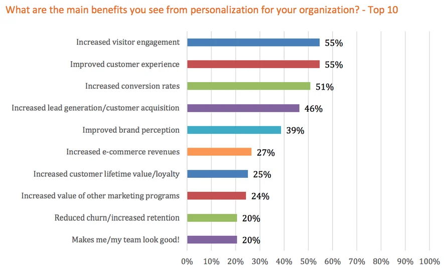 colorful graphs showing benefits of personalization