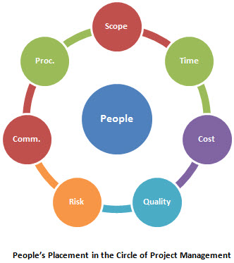 A heptagon formed by circles and text inside it to represent human factor in project management