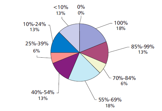 A pie chart with 8 different color scheme