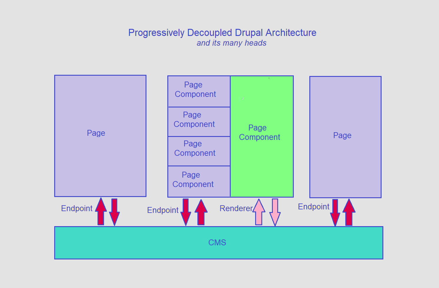 The layout of a progressively decoupled Drupal architecture is shown to depict its many heads.