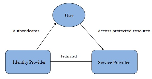 Chart showing SAML process. At the top is a circle saying user which is connected with 2 squares saying service provider and identity provider
