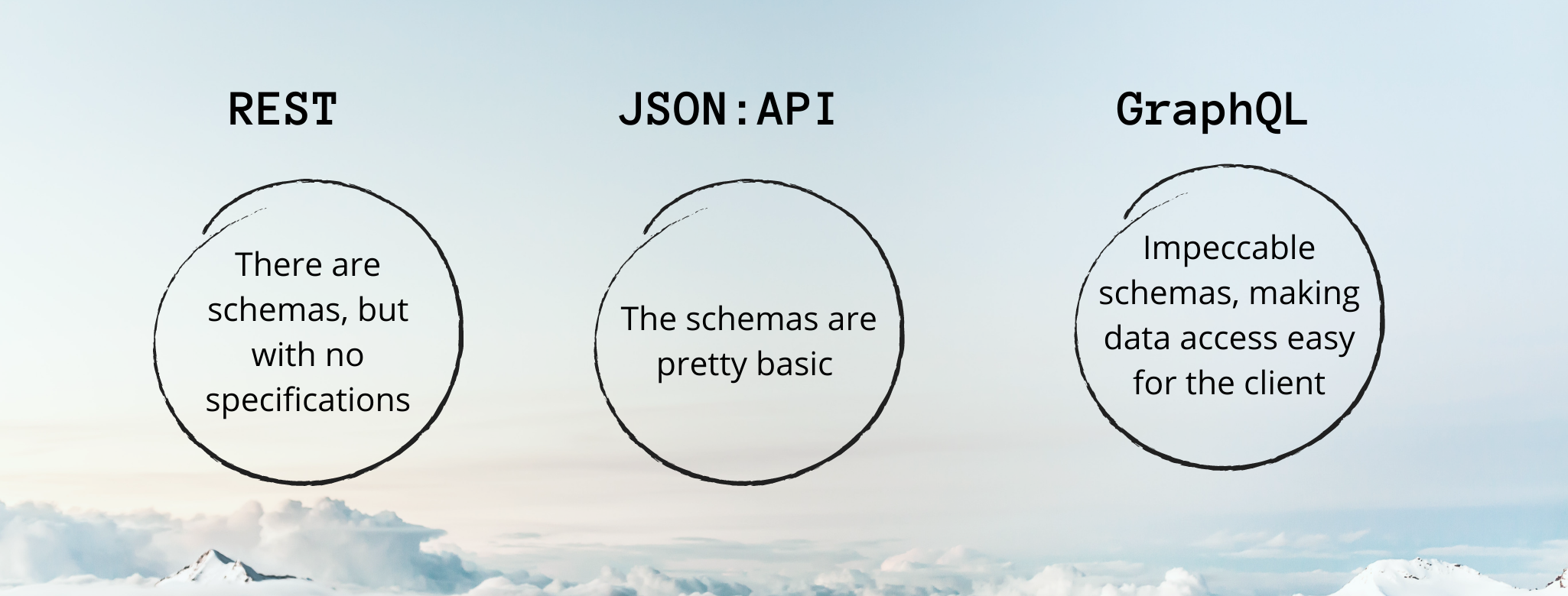 A distinction is shown between the three APIs in terms of schema using three circles.