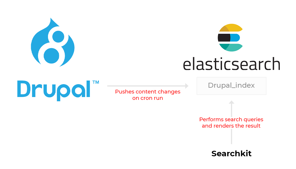 Flowchart with a droplet on left and Alphabet E on right to represent Elasticsearch and Drupal association