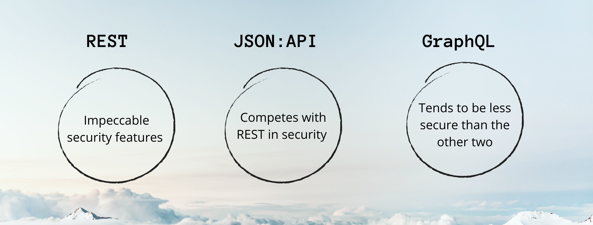 The security distinction is shown between the three APIs in three circles.