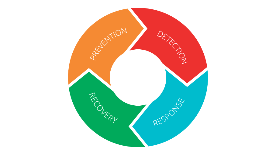 wheel showing detection, response, recovery and prevention cycles.