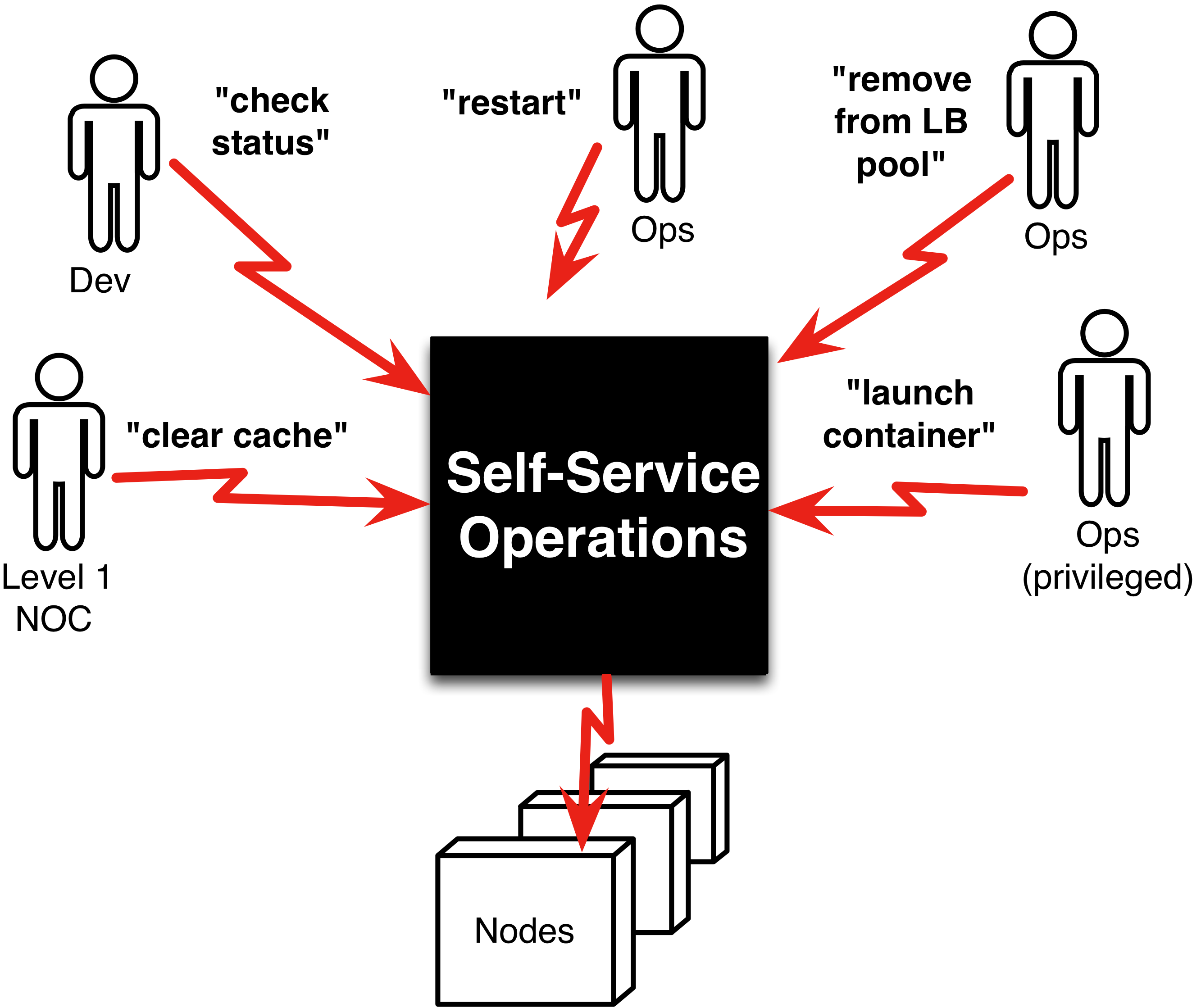 Illustration image representing the operations as a service in a cloud-native devops with team members as human icons working on-demand services and operations department, nodes in black colours