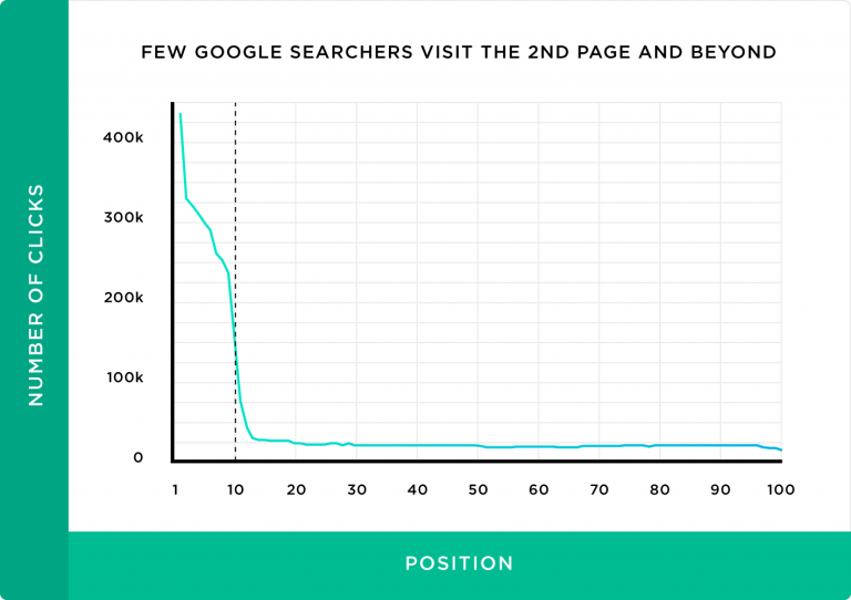 black and green graph showing the number of people who go to the second page of Google while searching