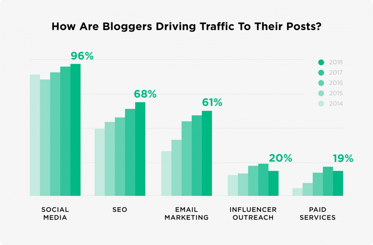 white and green bar graph tracking the importance of SEO in driving traffic