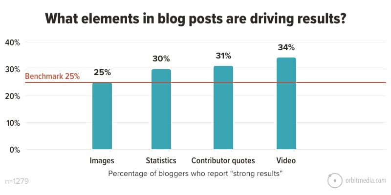 white graph with blue bars tracking the kind of media bloggers use for the SEO of their site