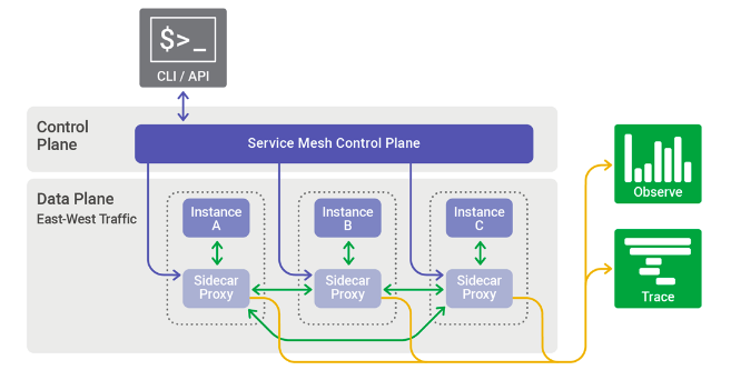 (Illustration image showing a flowchart diagram for a service mesh having different components in blue, grey and green colors