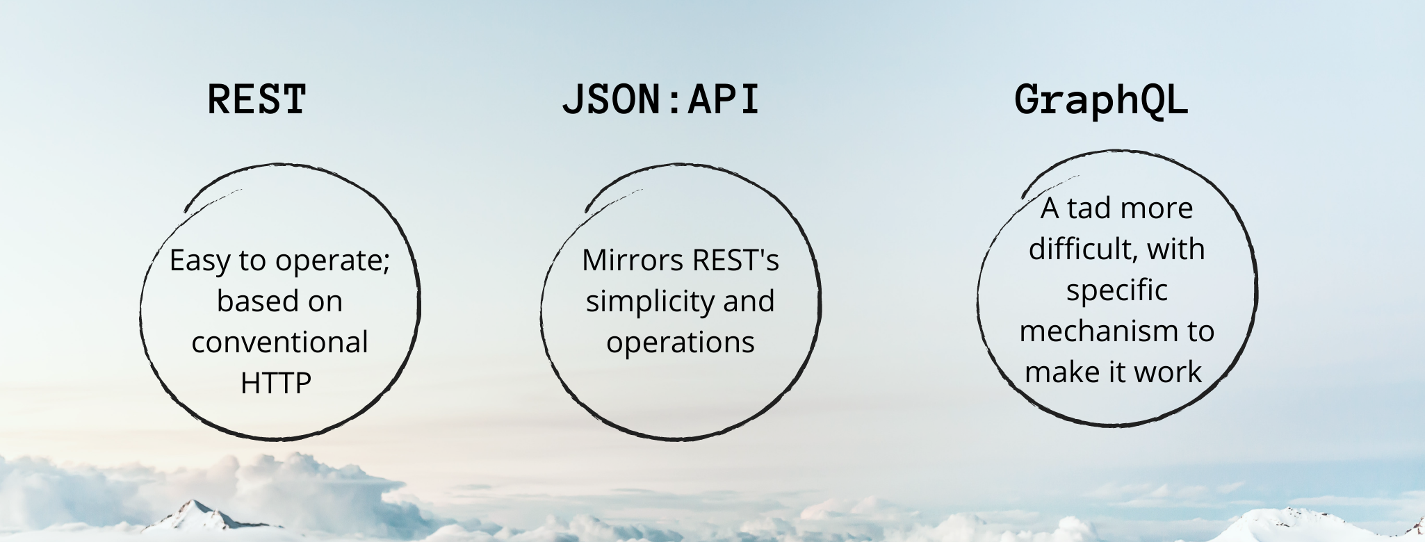 The operational distinction is shown between the three APIs in three circles.