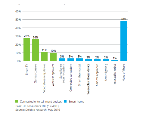 Bar graph depicting research by Deloitte on smart devices