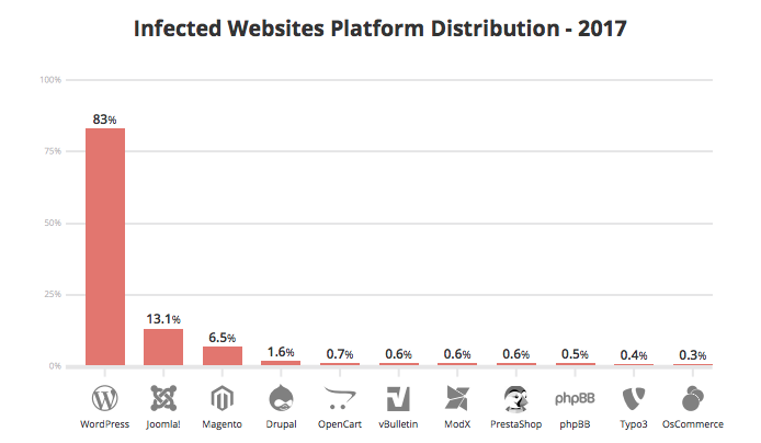 A bar graph in red colour showing infected websites platform distribution in 2017