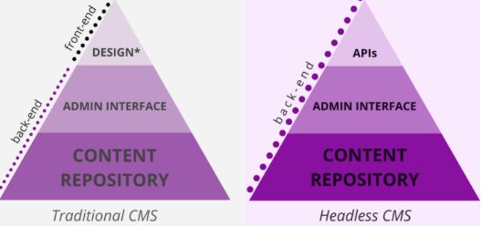 illustration image showing a comparison in between the traditional and headless CMS with a purple triangle
