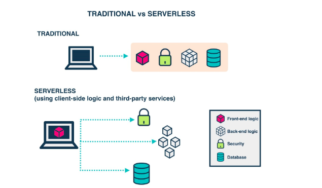 Illustration image showingIcons representing laptop, housekey, cylindrical shape, cube placed on top-half and bottom-half to explain serverless testing