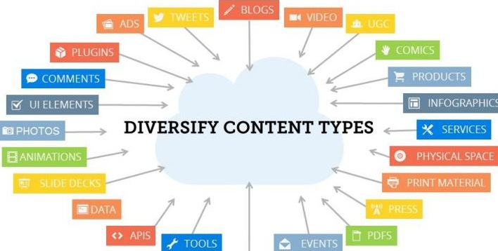 "A diagram of a cloud with ""diversify content types"" written on it and twenty four rectangles with content connected to it with arrows"