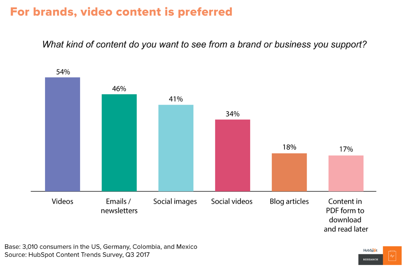 A bar graph showing the kind of content that the audience wants to see