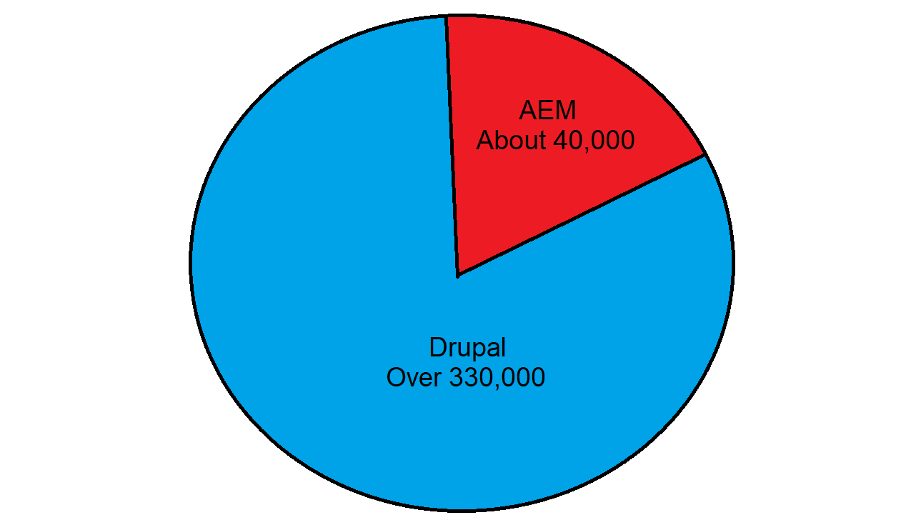There is a pie chart denoting the number of websites for Drupal and AEM.